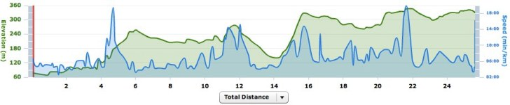 Garmin Connect -Player for Boso Hills trail race 2010